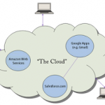Cloud Computing – The Future???